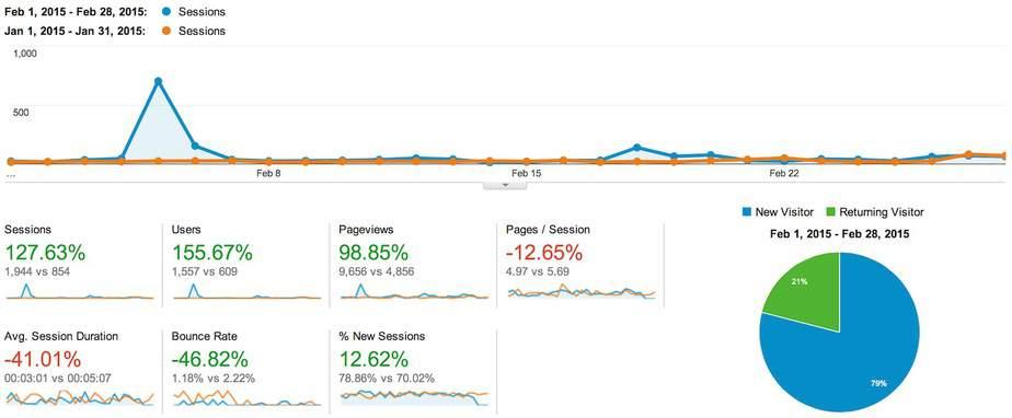 online traffic growth feb