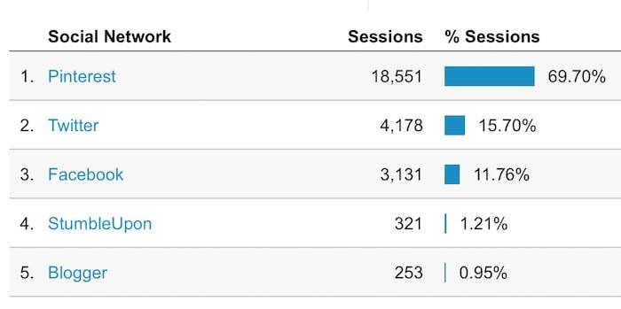 2015 blog traffic social
