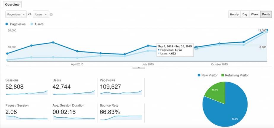 2015 blog traffic stats